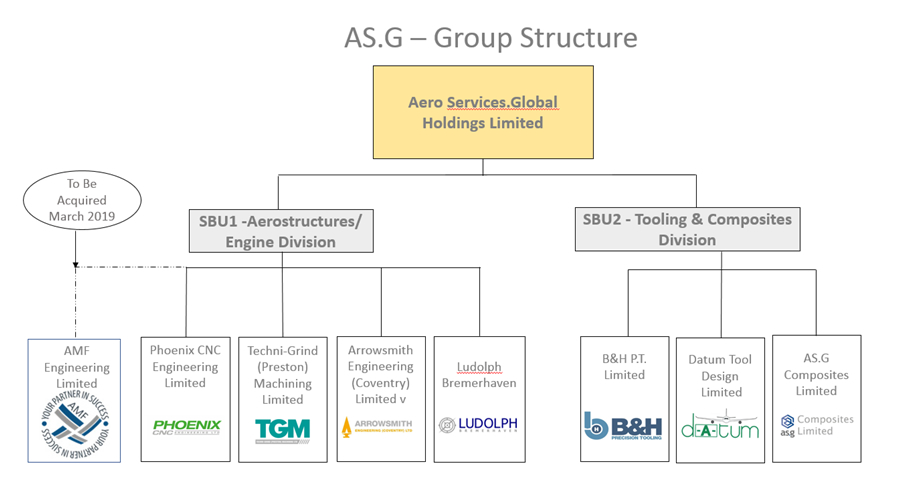 AS.G Group Structure